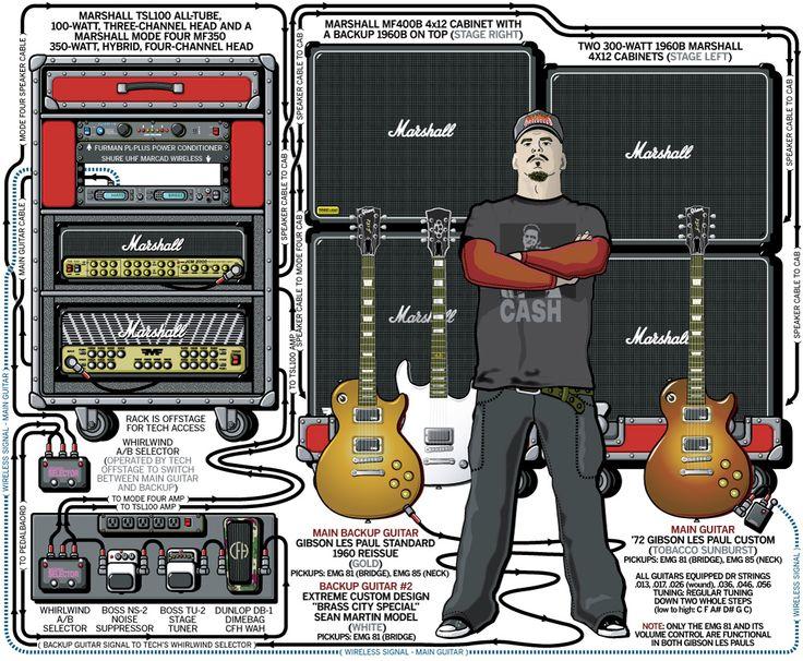 metallica diagram sean martin     hatebreed     2004 guitar com amps  sean martin     hatebreed     2004 guitar com amps