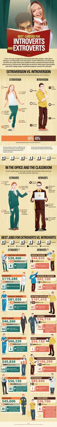 The Career Assessment Site found the best careers for introverts versus for extroverts.
