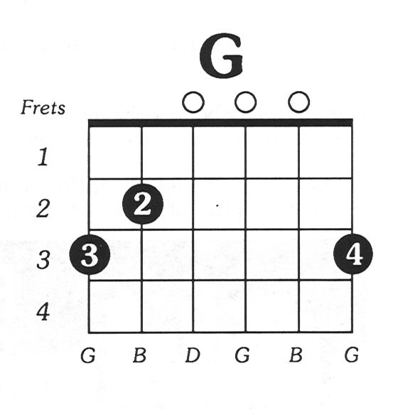Best 25+ Guitar Chord Sheet Ideas On Pinterest | Guitar Chords