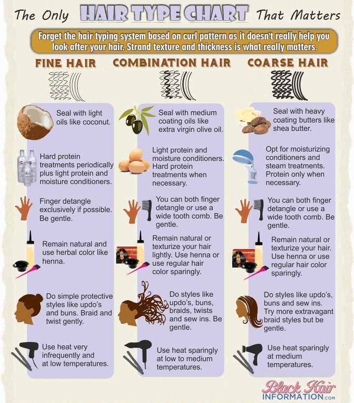 Hair Type Chart For Texture & Thickness