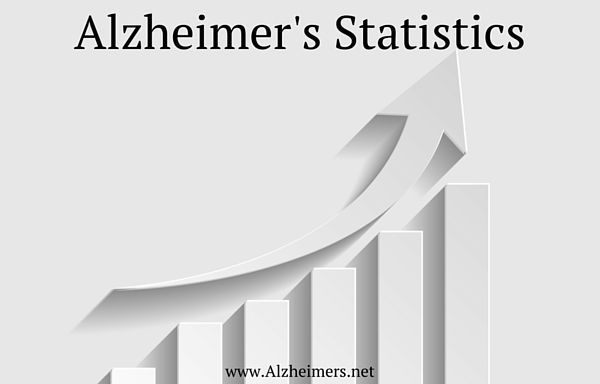 Alzheimer's disease statistics and facts in 2016. What causes the disease? What is the cost of the dementia? Learn more.