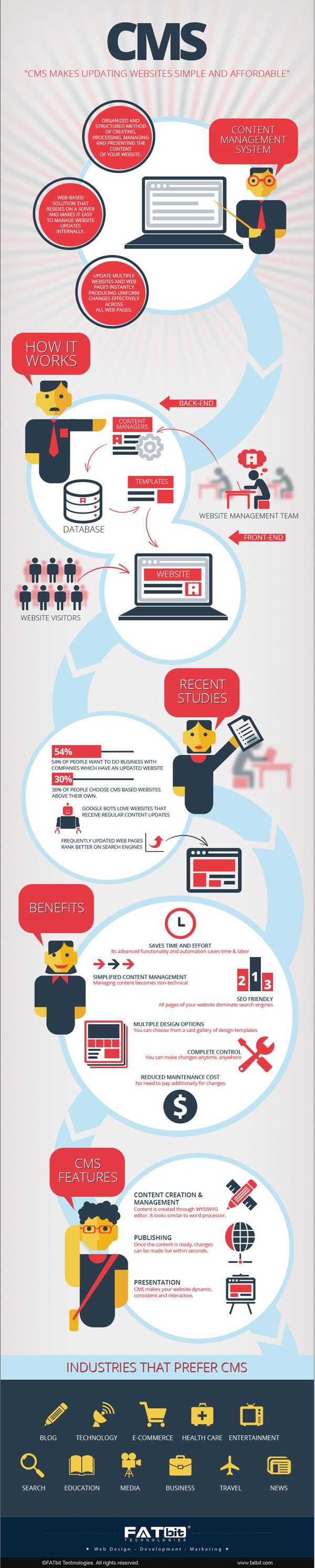 [Infographic] Content Management System – Definition, Software Details and Everything Else