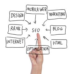 #PortlandSEO | Search Engine Optimization