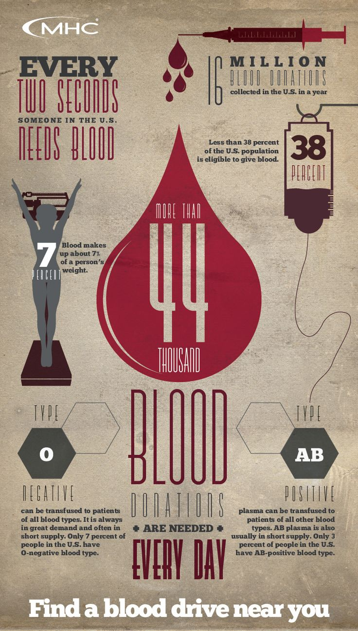 Poster design near me - Find A Blood Drive Near You And Save Lives