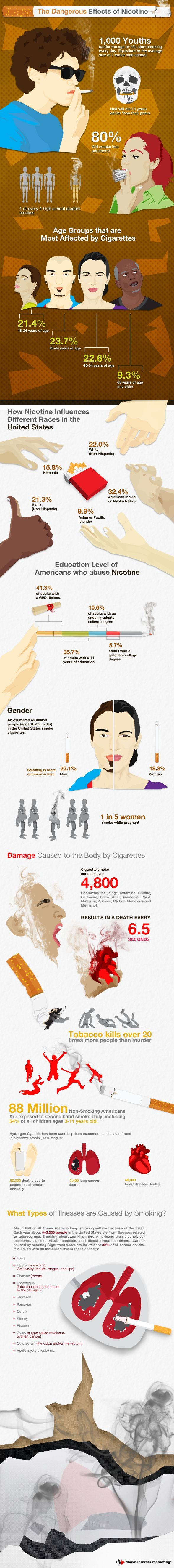 Nicotine is the addictive element contained in cigarettes, and the reason why quitting smoking is often very difficult. Of those who begin smoking as