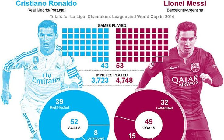 Ronaldo v Messi - Battle of the Titans in graphic form. Check out the eye-popping numbers... http://www.telegraph.co.uk/sport/football/players/cristiano-ronaldo/11338211/Ballon-dOr-How-Cristiano-Ronaldo-and-Lionel-Messis-records-compared-in-2014.html…