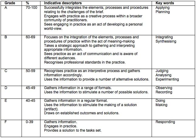 Grades and indicative descriptors