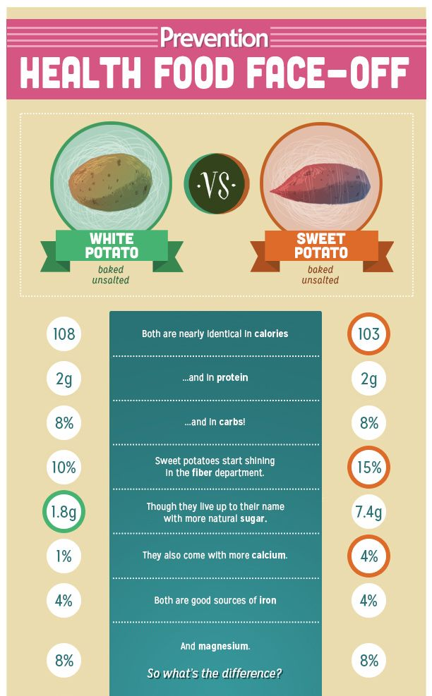 Which is Healthier: Baked Potato or Sweet Potato? | Prevention It's a tie!  Tho Sweet potato= Beta carotene! & Vit A 438% They may be sweeter but has the fibre to make it work.