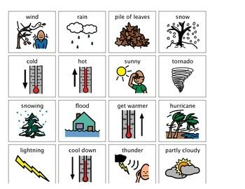 Revise Your Adverbs: Different Types