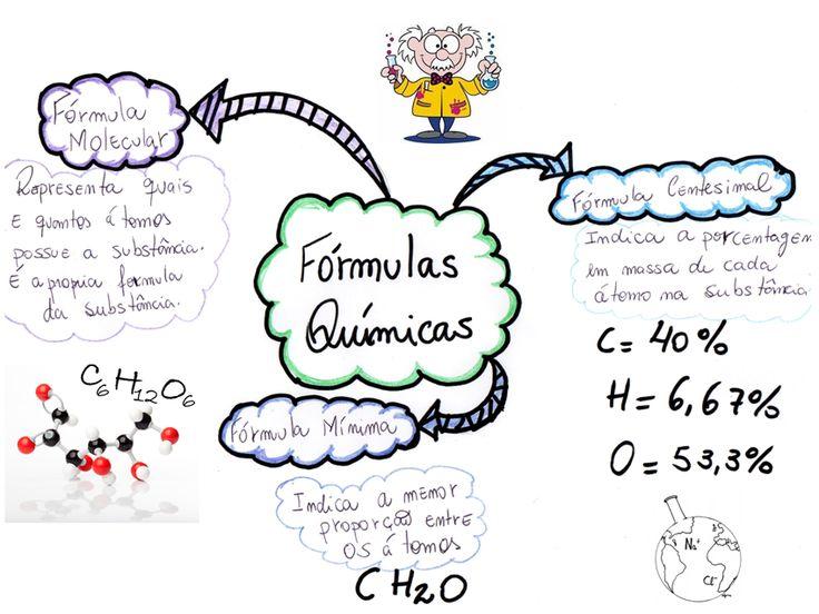 Preparados para aprender Fórmula Molecular, Fórmula Centesimal e Fórmula Mínima da Química? Esse Mapa Mental vai te dar uma ajuda com fórmulas químicas!