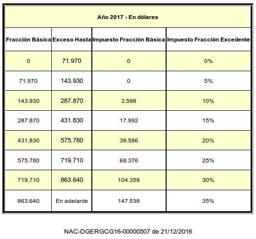 Tabla de impuesto a la renta para herencias legados donaciones