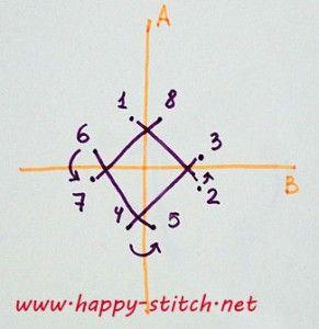 Basic temari patterns (masu, spindle, swirl) » Happy Stitch