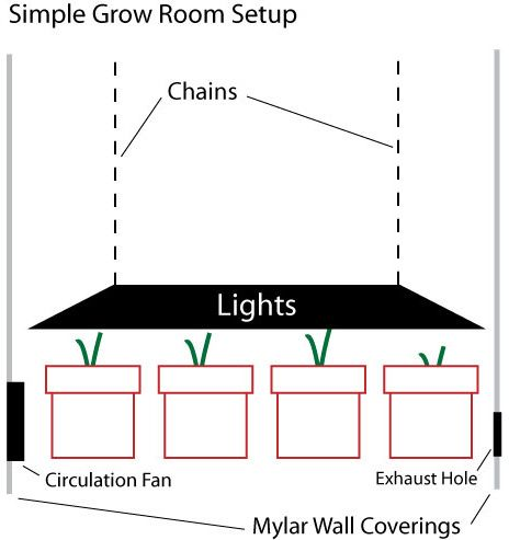 140 Best Grow Room Design Images On Pinterest Grow Boxes