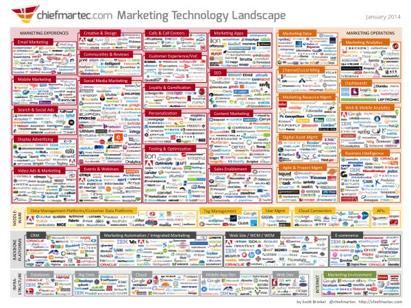 Marketing Technology Landscape supergraphic represents a whopping 947 different companies that provide software for marketers, organized into 43 categories across 6 major classes - including gShift SEO Software. It is just a sample, albeit a large one, of the many different kinds of software available to marketers today.