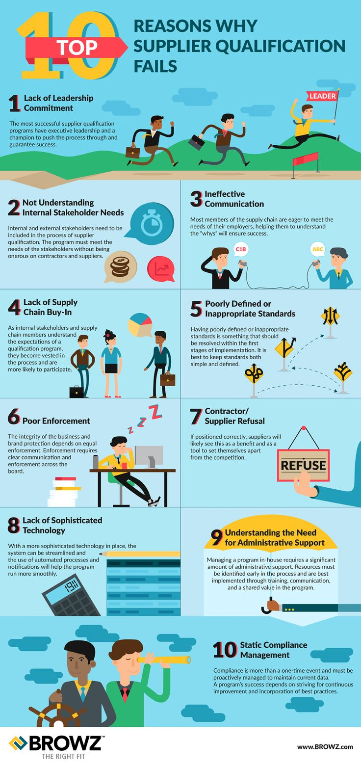 Top 10 Reasons Why Supplier Qualification Fails - A list of the ten most probable reasons that may violate the supplier qualification process. _Simzo.graphics