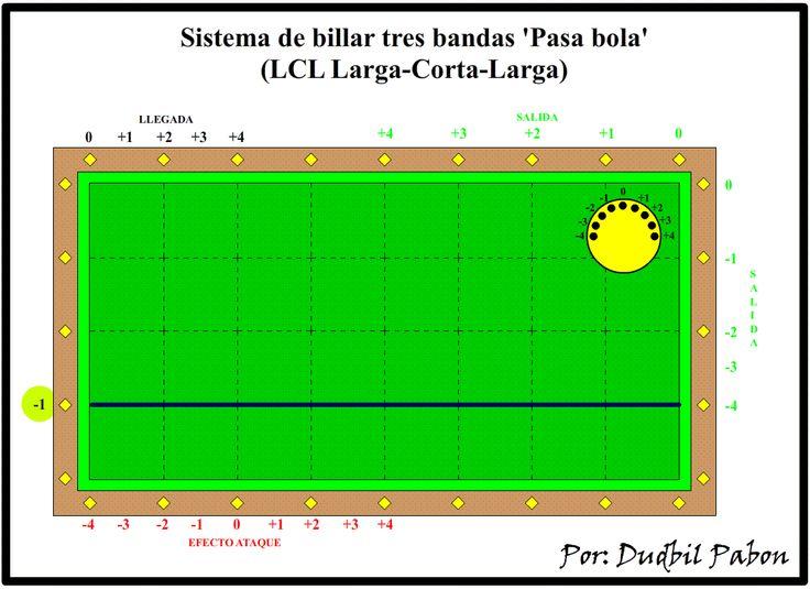 Billar Tres Bandas: 8. Sistema de billar tres bandas 'Pasa bola' (LCL ...