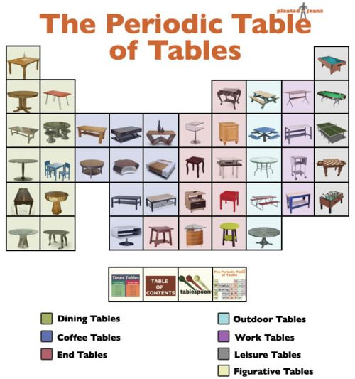 The Periodic Table of Tables