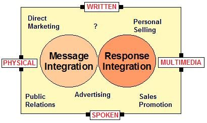 Defining Integrated Marketing Communication