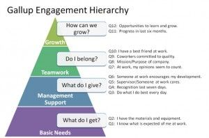 Gallup Engagement Hierarchy 2014-04-01