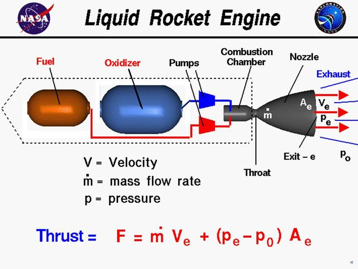 Computer drawing of a liquid rocket engine with the equation  for thrust. Thrust equals the exit mass flow rate times exit velocity  plus exit pressure minus free stream pressure times nozzle area.