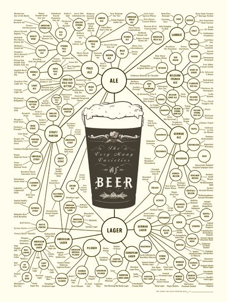 We love this cool beer infographic! Good to know all the different classifications.