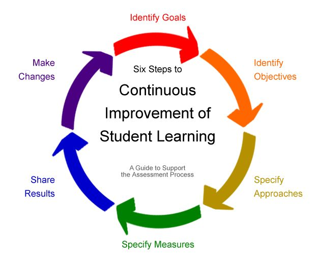 continuous improvement The continuous improvement manager indirectly manage each sites lean coordinator providing mentoring, direction and support to achieve each site's individual.