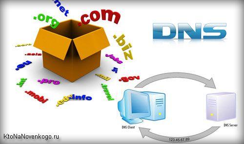 Продвижение сайтов: Что такое доменные имена (домены) и какие они быва...