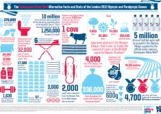 London Olympics 2012 - Unusual facts infographic