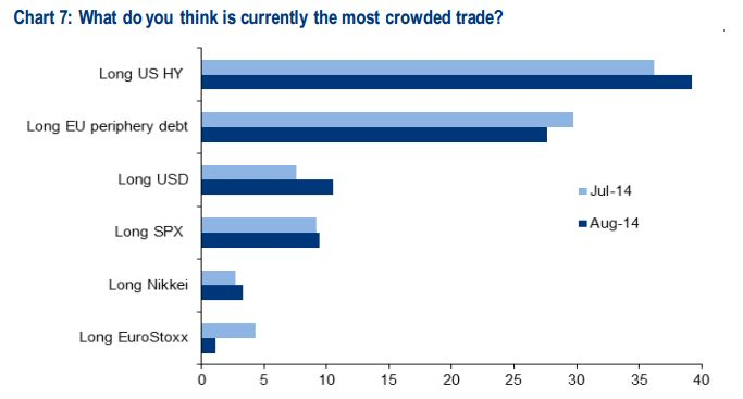 The most crowded trade