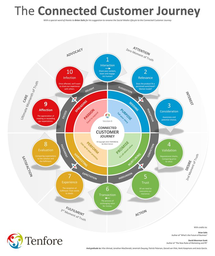 What is Included in a Customer Experience Map?