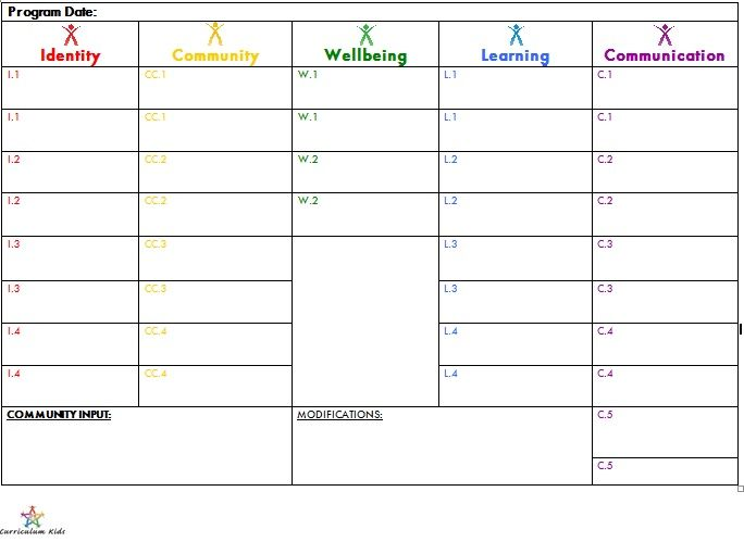 An example of a template for a box style program eylf for Program plan template for child care