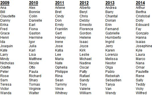hurricane names 2014 | atlantic-hurricane-names-2009-to-2014
