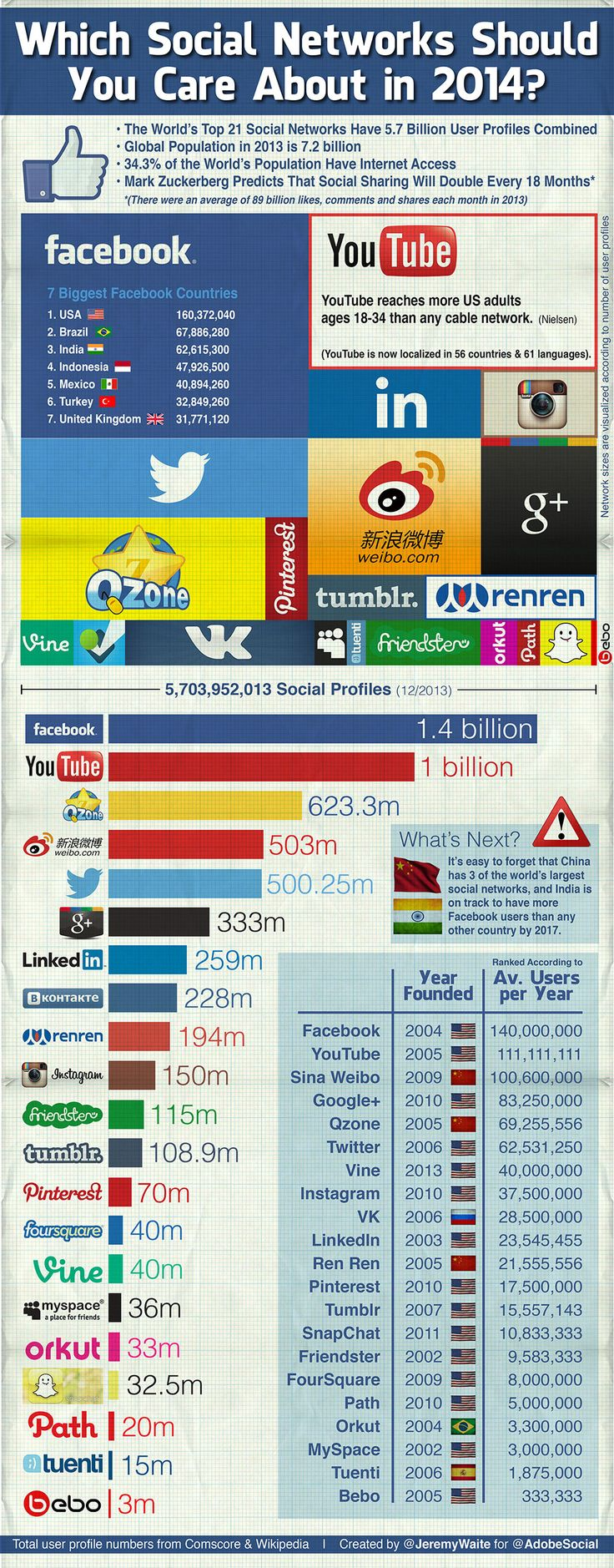 #Infographic: Which Social Networks Should You Care About in 2014