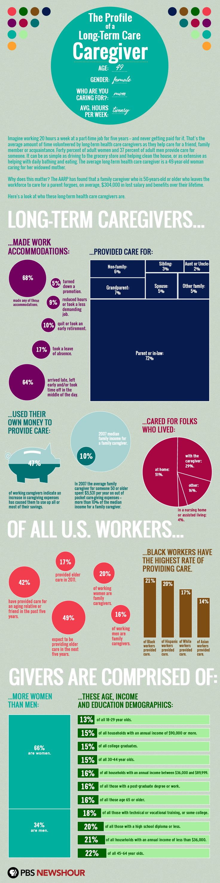 From @PBS. Stats on long-term caregivers using AARP studies. Incredible infographic.