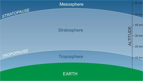 Il vapore acqueo della stratosfera ha fermato il riscaldamento globale
