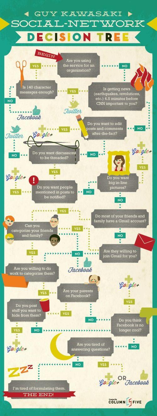 [infografica] Come scegliere il social network adatto a te - Social Network Decision Tree