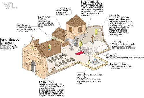 L'âge roman - 5ème partie: plan des églises, rôle des voûtes et figure du Christ | lesmaterialistes.com