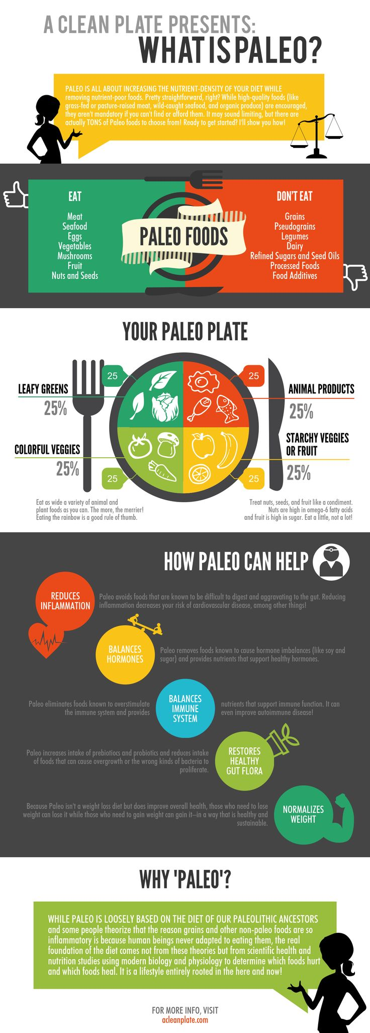 What is Paleo? I've not recently seen a Do and Don'ts list that might actually suit me!