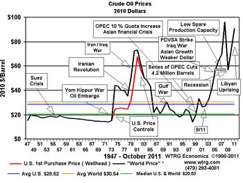Crude Oil Prices 1947 - October 2011