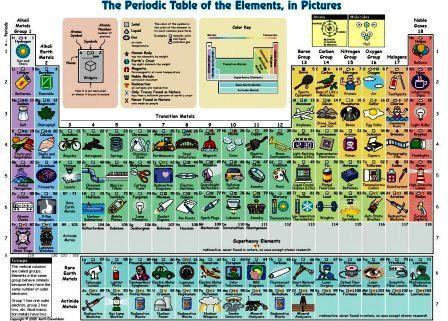 Avete mai visto una Tavola periodica degli elementi ad immagini ? Io no prima di oggi! Ne ho viste in tutte le salse, ma questa è troppo for...