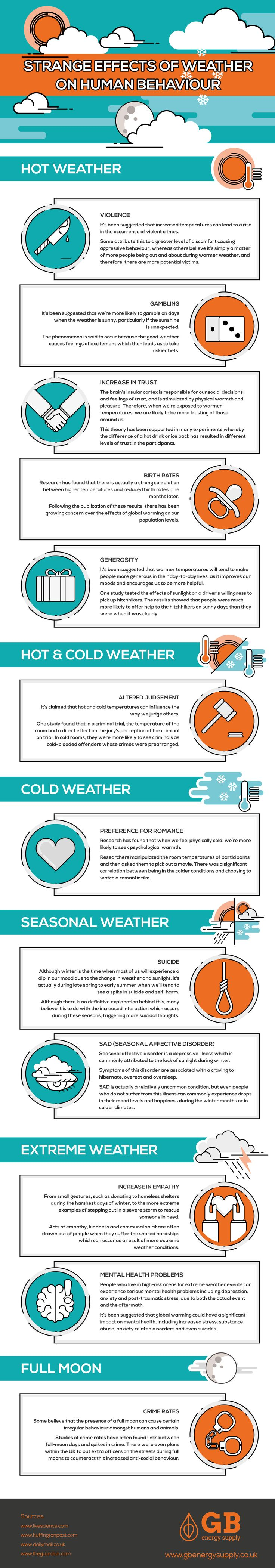 The Strange Effects of Weather on Human Behaviour #Infographic #Weather