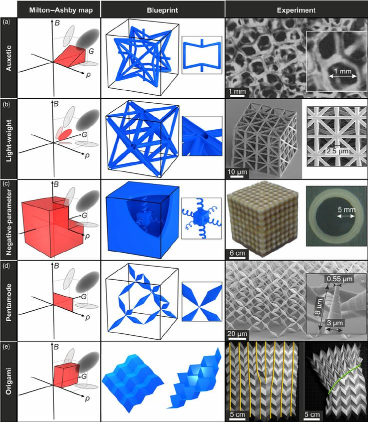 Figure 1. Overview on mechanical metamaterials. The fi ve rows illustrate (a) auxetic, (b) light-weight, (c) negative-parameter (i.e., negative mass density and/or moduli at fi nite frequency ω ≠ 0), (d) pentamode, and (e) Origami mechanical metamaterials. The left column shows a combination of the Milton map (bulk modulus B versus shear modulus G ) and the Ashby map (one elastic modulus versus mass density ρ ). The parameters are zero at the crossing of the three arrows, pointing into the…