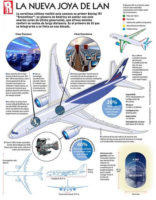 Infografia:Recientes Infografias publicadas en el periódico Las Últimas Noticias y otros.
