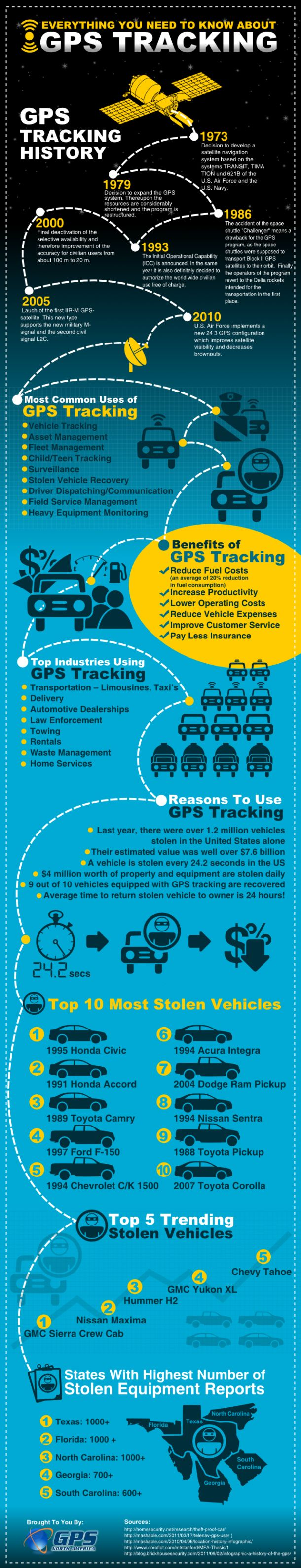 Everything You Need To Know About GPS Tracking[INFOGRAPHIC]