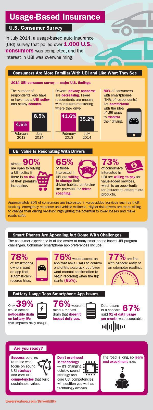 2014 Usage-Based Insurance U.S> Consumer  Survey