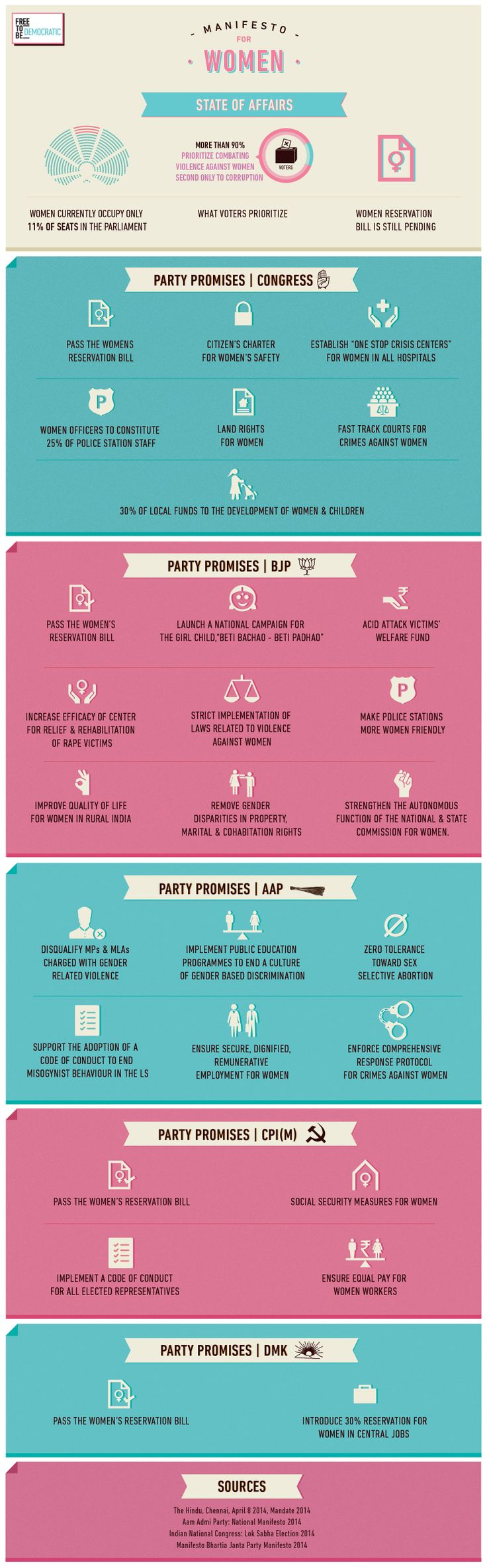 With the rate of violence against women on a rise in India. It's important to know what steps our leaders are willing to take in 2014 to make a change. Here's a highlight of what major political parties are promising to do to make our nation more conducive to women.