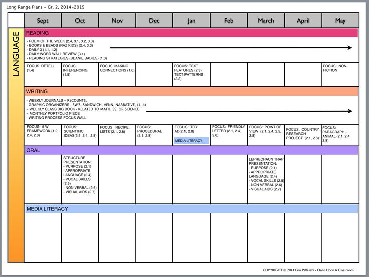 Modern Classroom Plan ~ Best long range and lesson planning resources images on