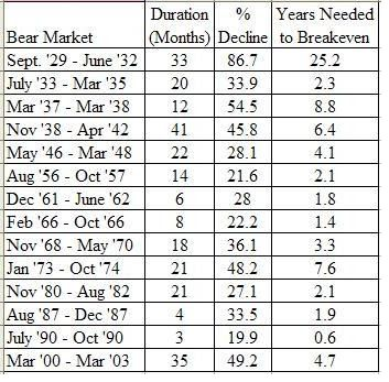 Duration of a bear market since 1929...