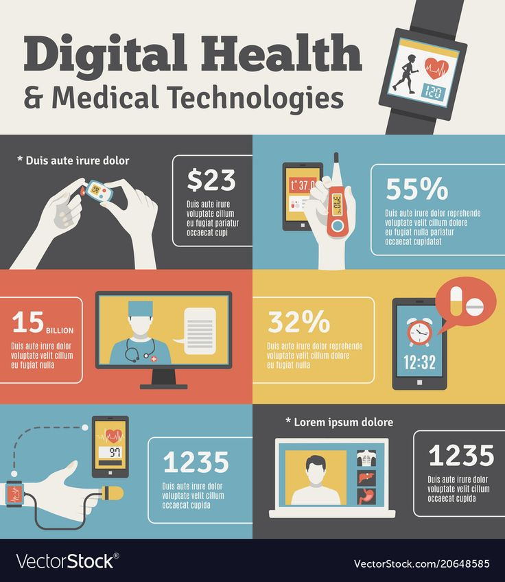 Personal electronic mobile devices for condition control digital healthcare technology advertisement flat banners set isolated vector illustration. Do…