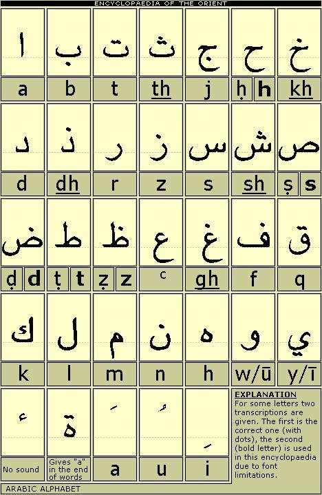Alifato árabe, pero en orden inverso (en realidad es de derecha a izquierda )| Arabic Alphabet click here